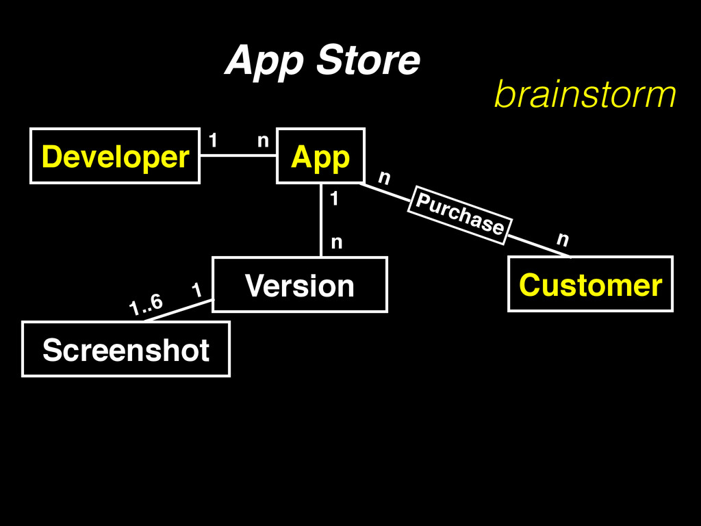 Developer 1 n App Store Customer App n n Purcha...