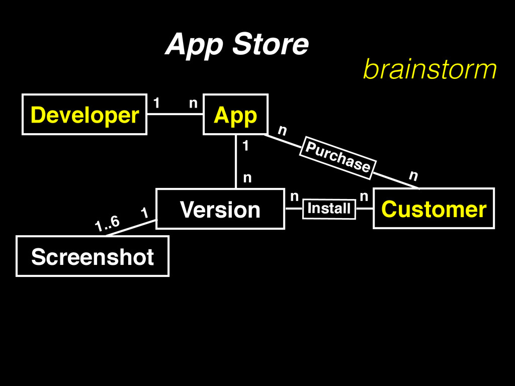 Developer 1 n App Store Customer App Install n ...