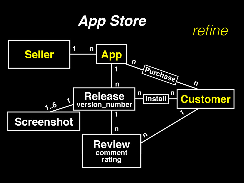 App Store Developer 1 n Customer App Install n ...