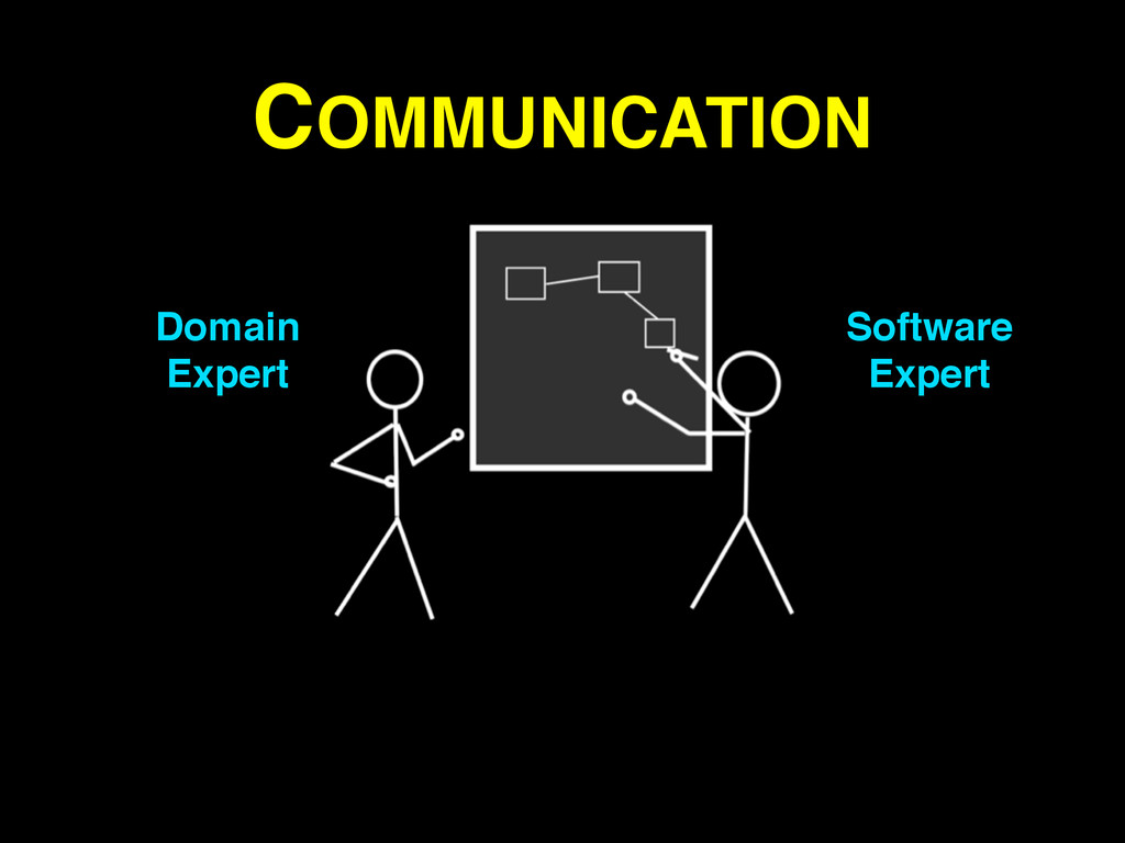 COMMUNICATION Domain! Expert Software! Expert