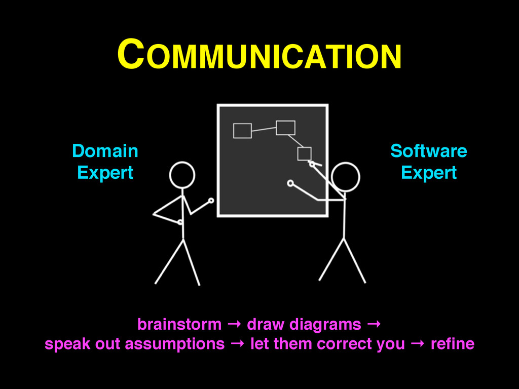 COMMUNICATION Domain! Expert Software! Expert b...