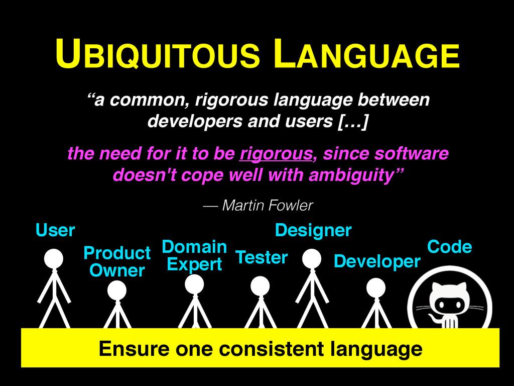 Code Developer Tester UBIQUITOUS LANGUAGE Domai...