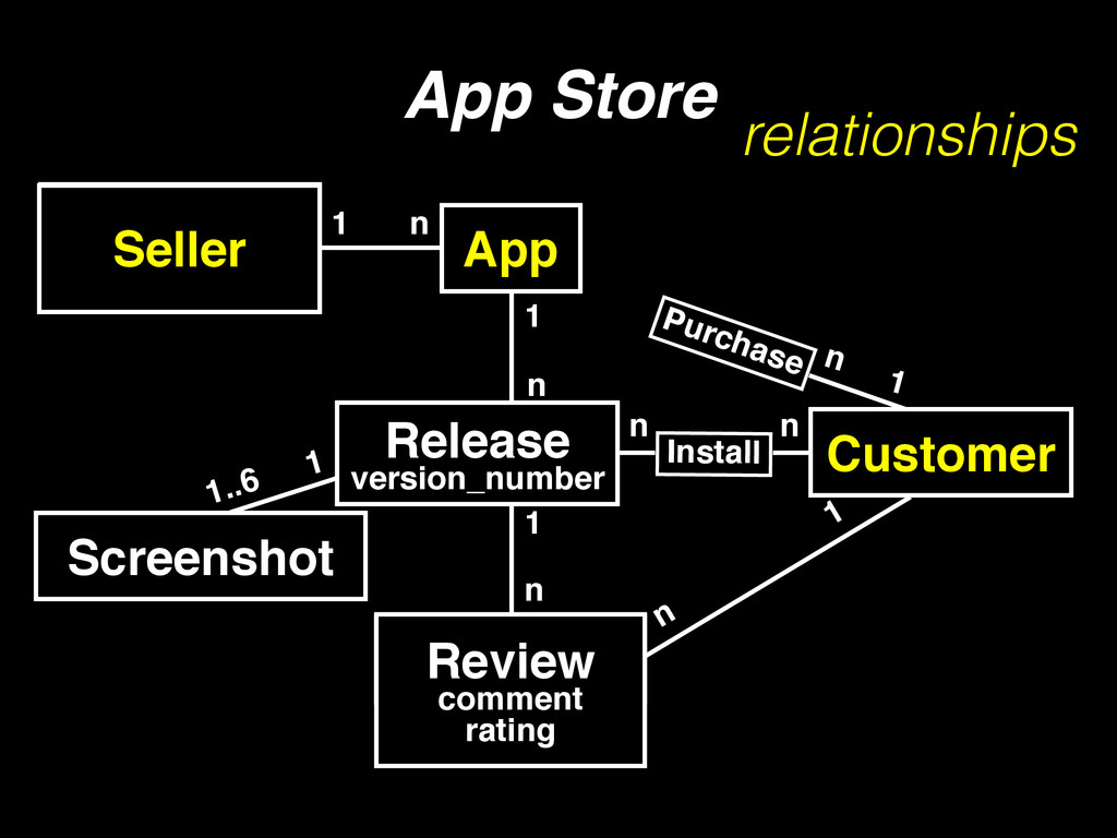 1 n App Store Developer 1 n Customer App Instal...