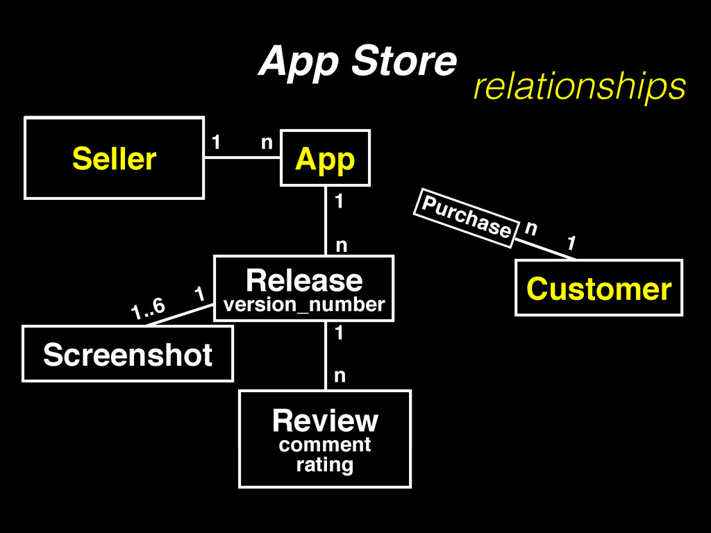 1 n App Store Developer 1 n Customer App Purcha...