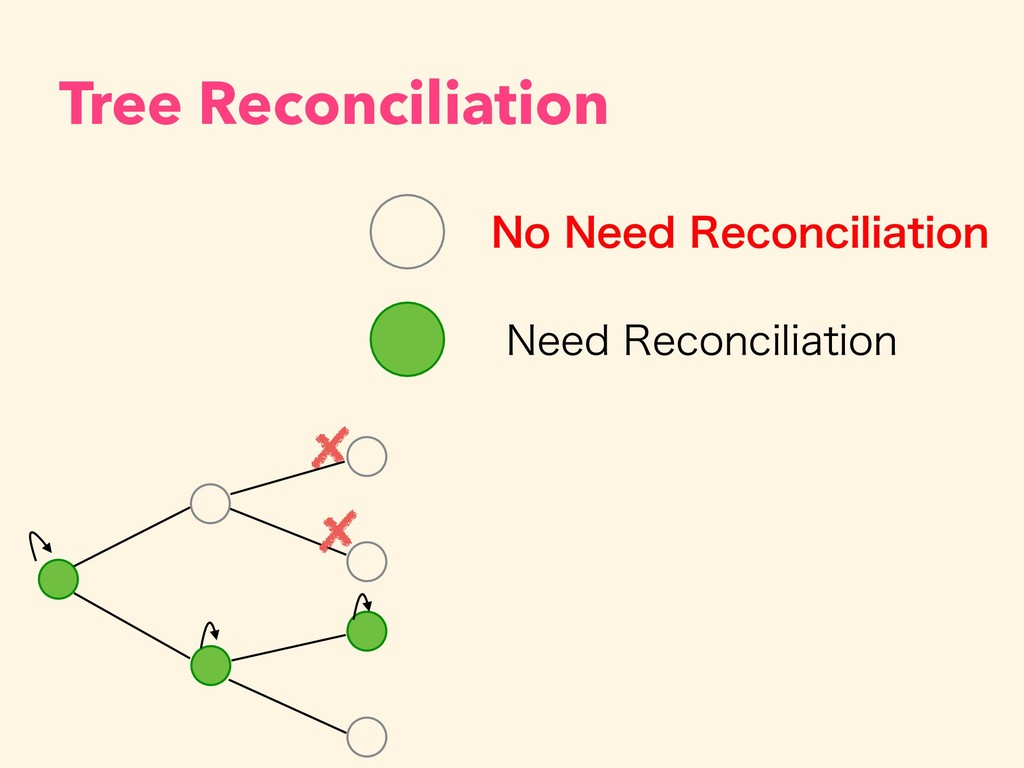 Tree Reconciliation /P/FFE3FDPODJMJBUJPO /FFE...