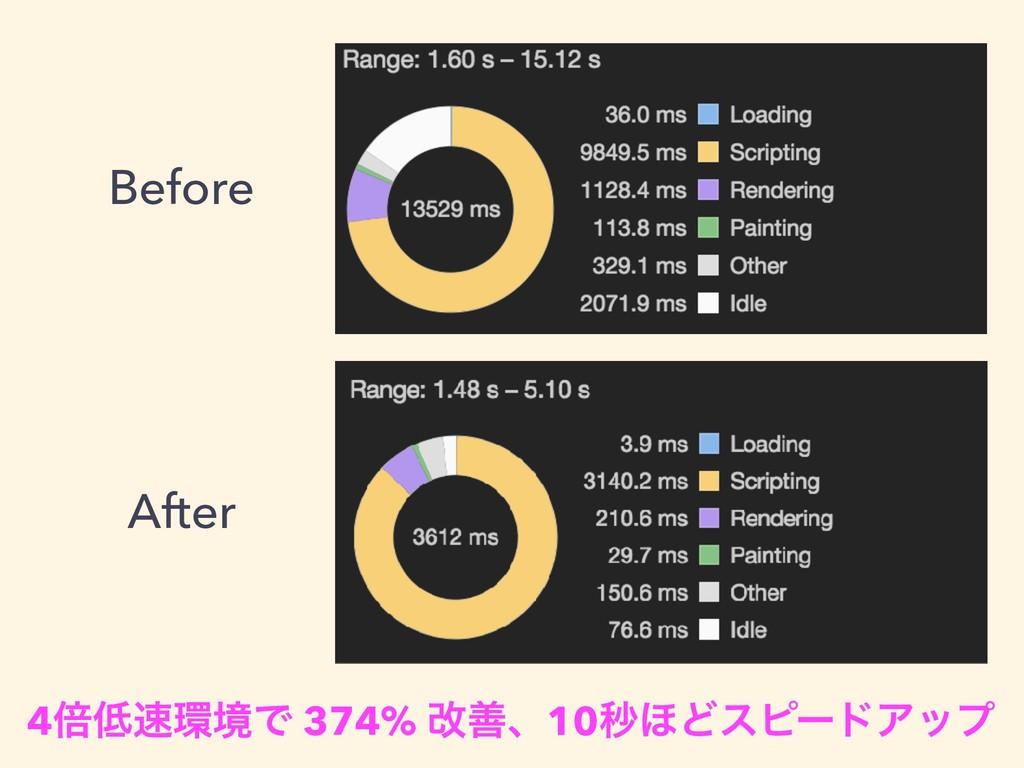 Before After 4ഒڥͰ 374% վળɺ10ඵ΄ͲεϐʔυΞοϓ