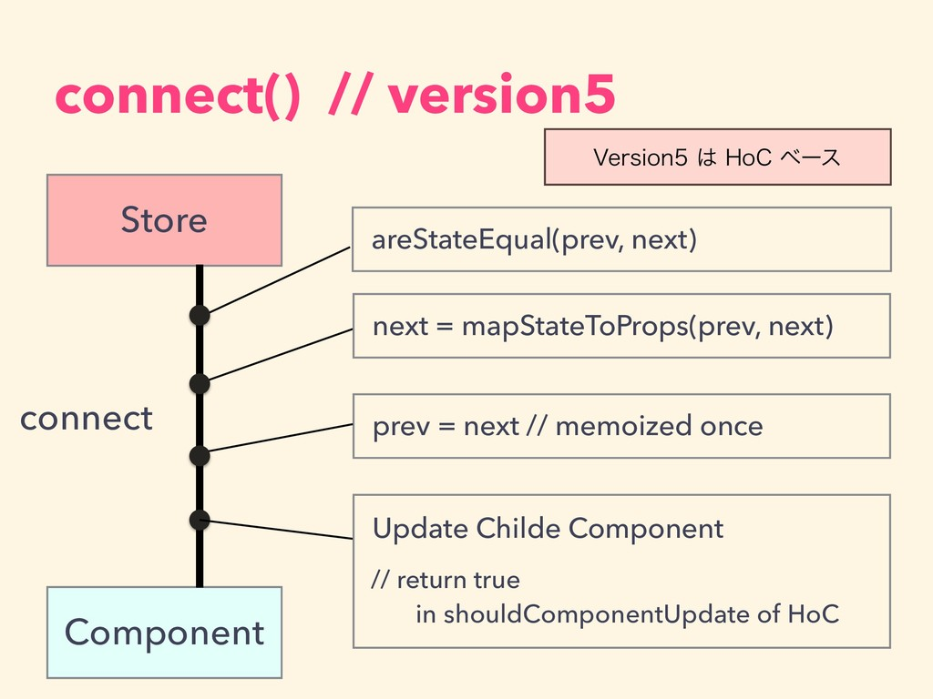connect() // version5 Component Store connect a...