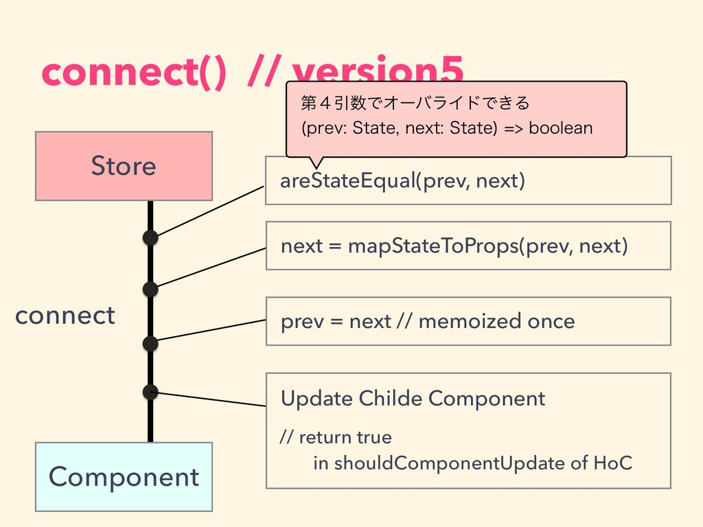 connect() // version5 connect areStateEqual(pre...