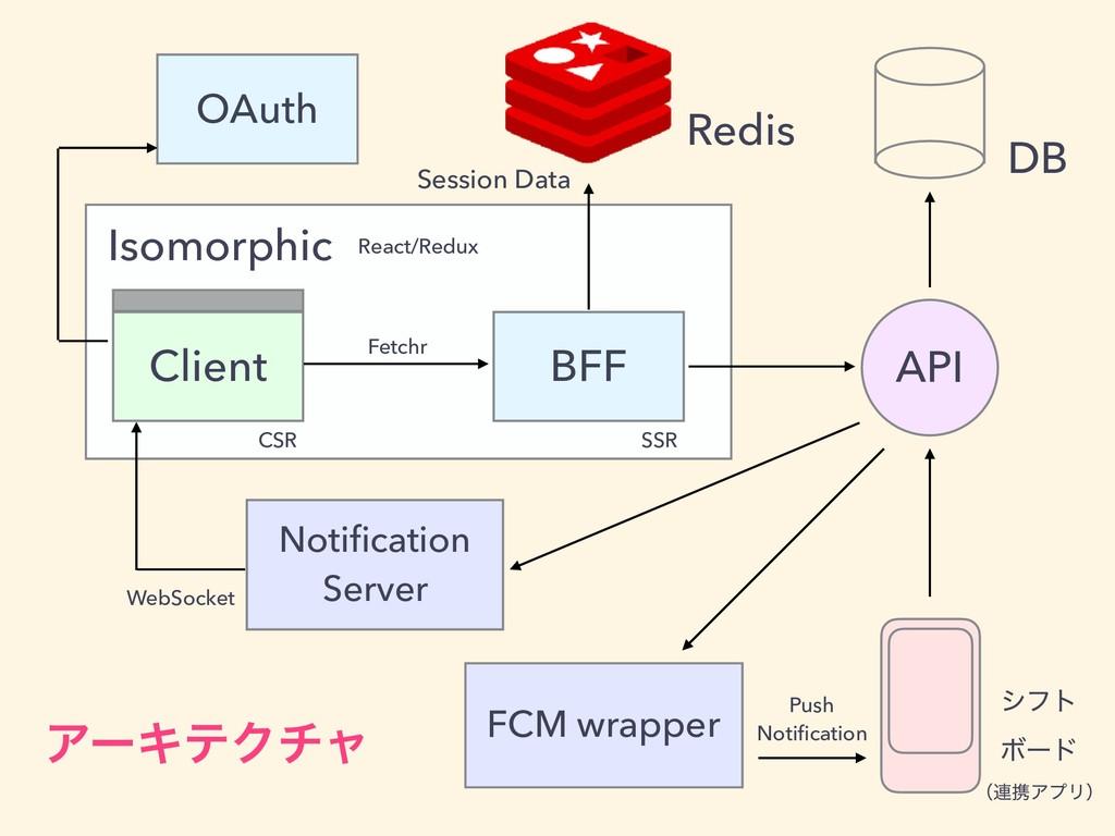 BFF Client API Isomorphic Session Data Notificat...
