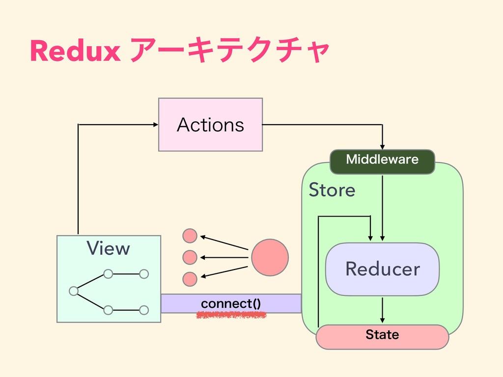 "Redux ΞʔΩςΫνϟ View ""DUJPOT .JEEMFXBSF Reducer 4..."