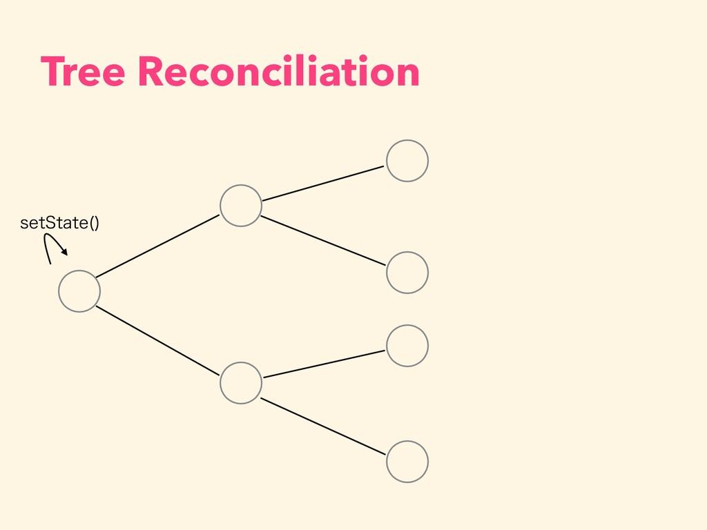 Tree Reconciliation TFU4UBUF
