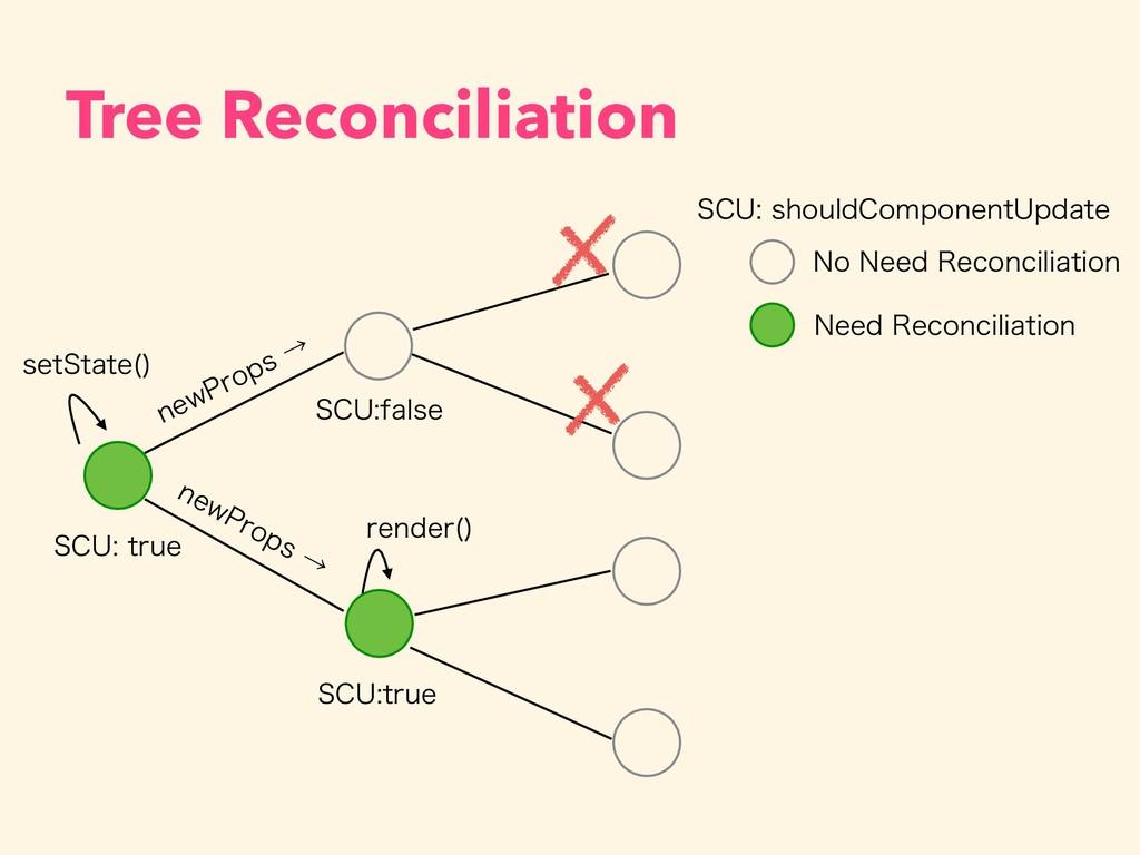 Tree Reconciliation 4$6USVF OFX1SPQTˠ OFX1SP...