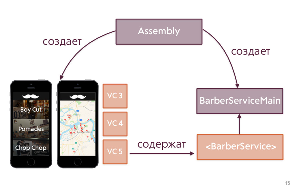 15 <BarberService> BarberServiceMain Assembly с...