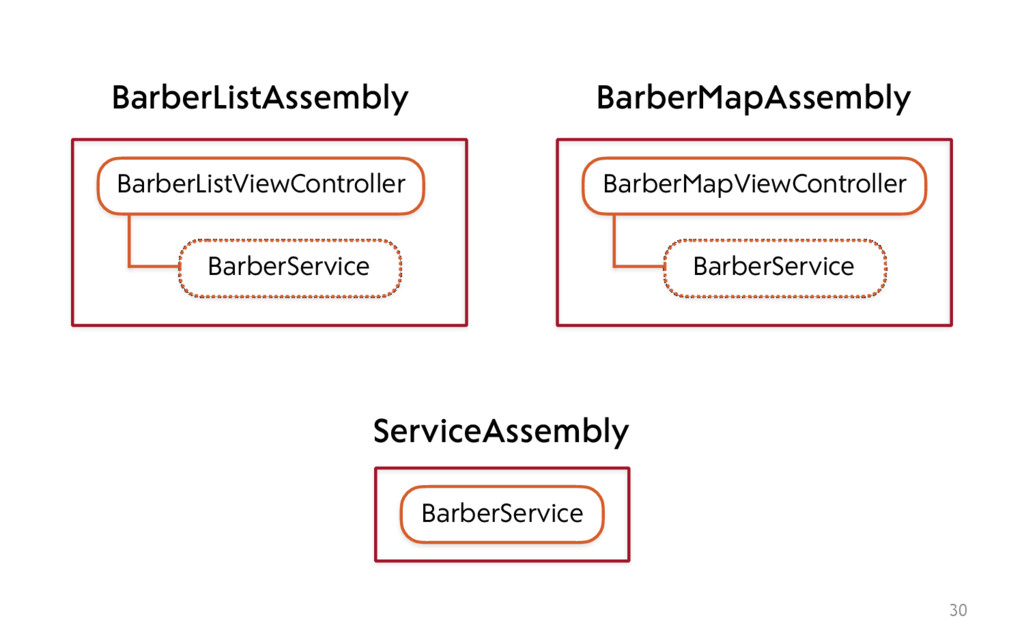 30 BarberListViewController BarberService Barbe...