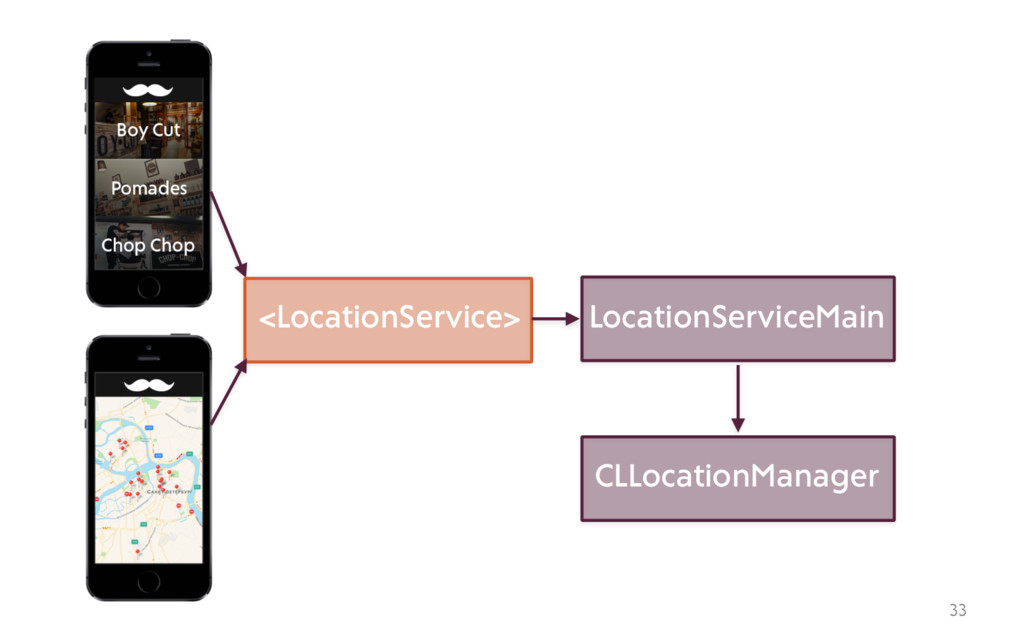 33 <LocationService> LocationServiceMain CLLoca...