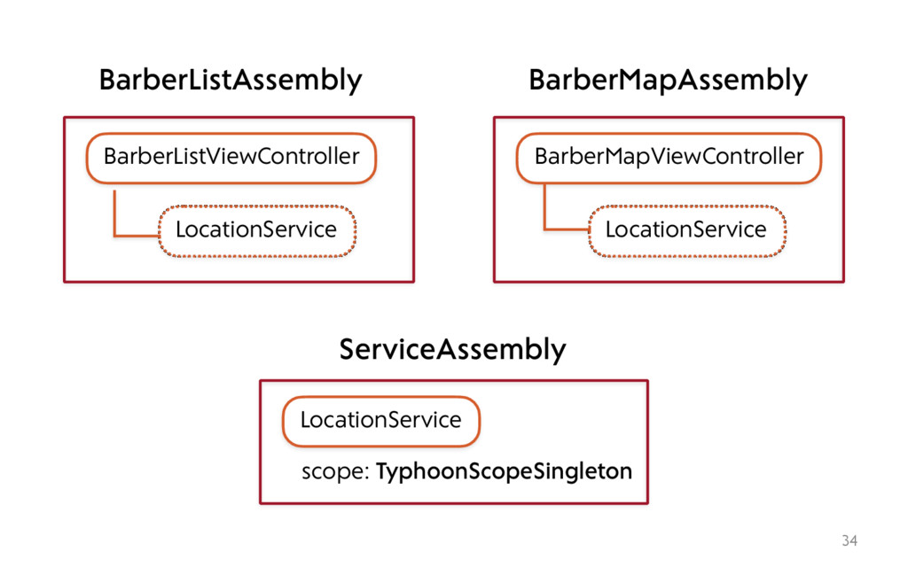 34 BarberListViewController LocationService Bar...