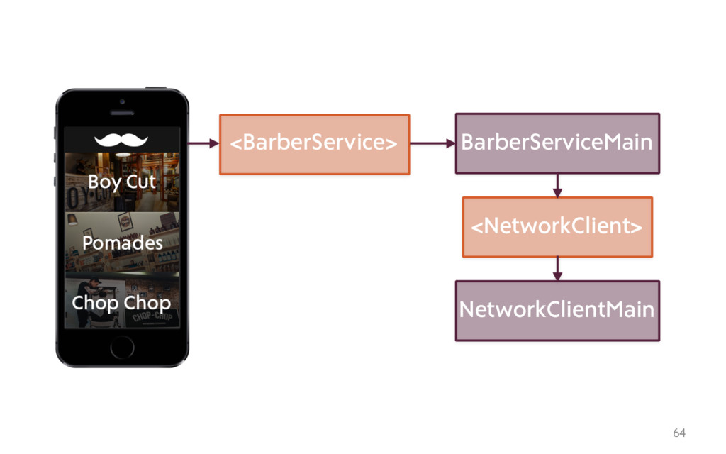 64 <BarberService> BarberServiceMain <NetworkCl...