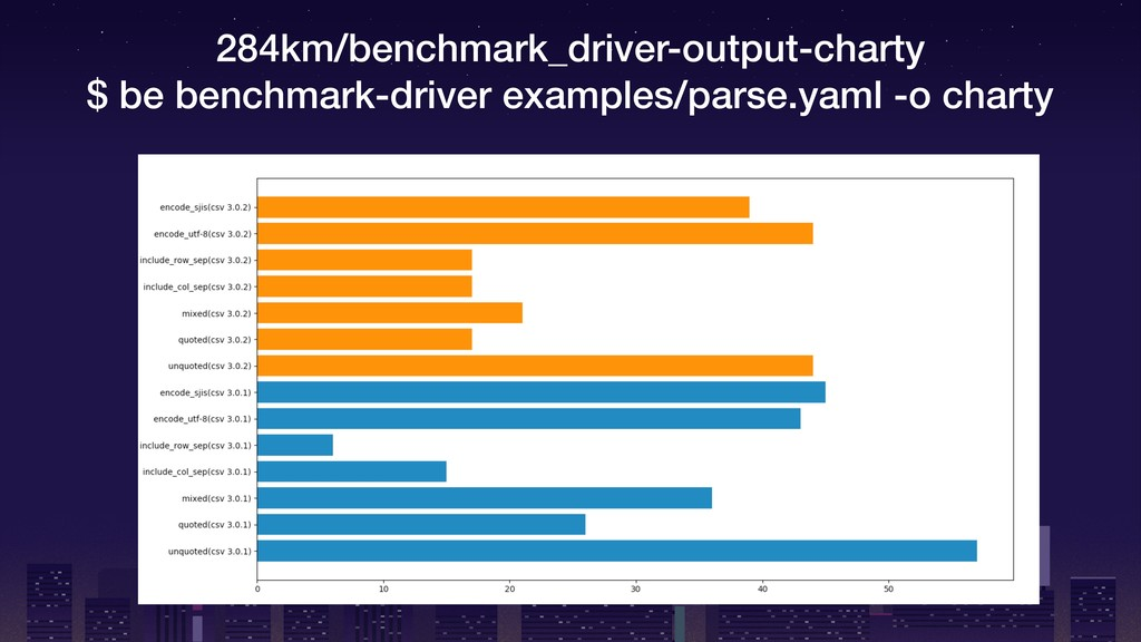 284km/benchmark_driver-output-charty $ be bench...