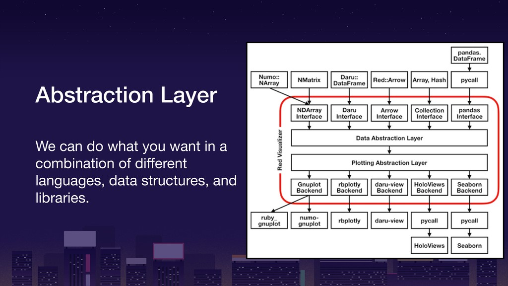 Abstraction Layer We can do what you want in a ...