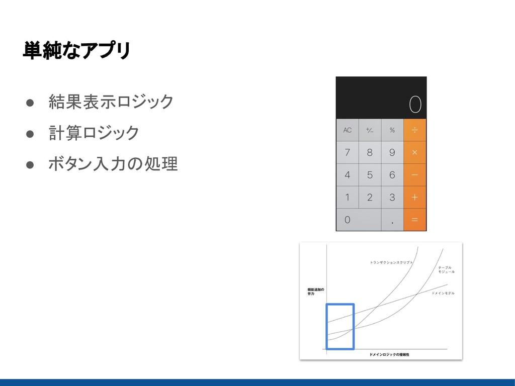 単純なアプリ ● 結果表示ロジック ● 計算ロジック ● ボタン入力の処理