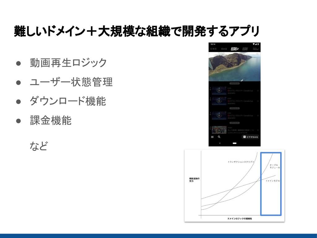 難しいドメイン+大規模な組織で開発するアプリ ● 動画再生ロジック ● ユーザー状態管理 ● ...