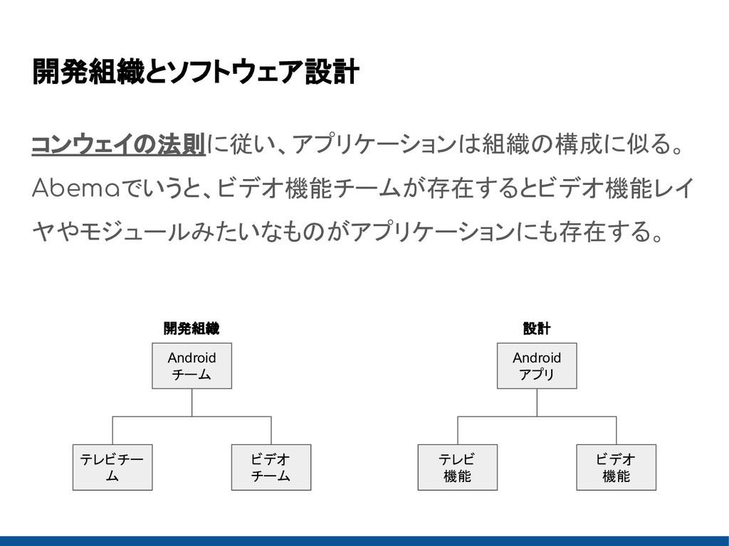 開発組織とソフトウェア設計 コンウェイの法則に従い、アプリケーションは組織の構成に似る。 Ab...