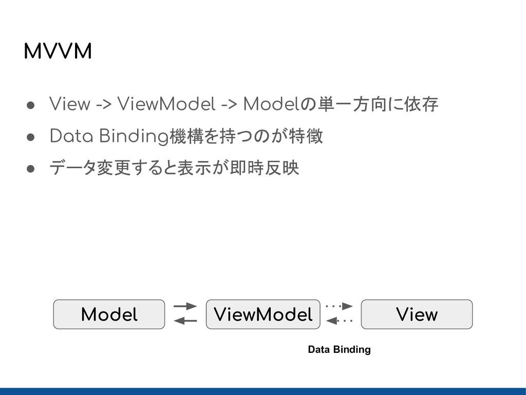 MVVM ● View -> ViewModel -> Modelの単一方向に依存 ● Dat...