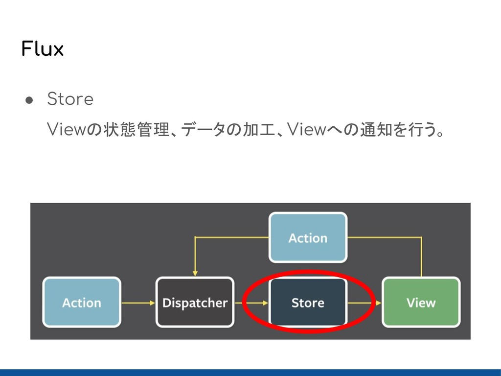 Flux ● Store Viewの状態管理、データの加工、Viewへの通知を行う。