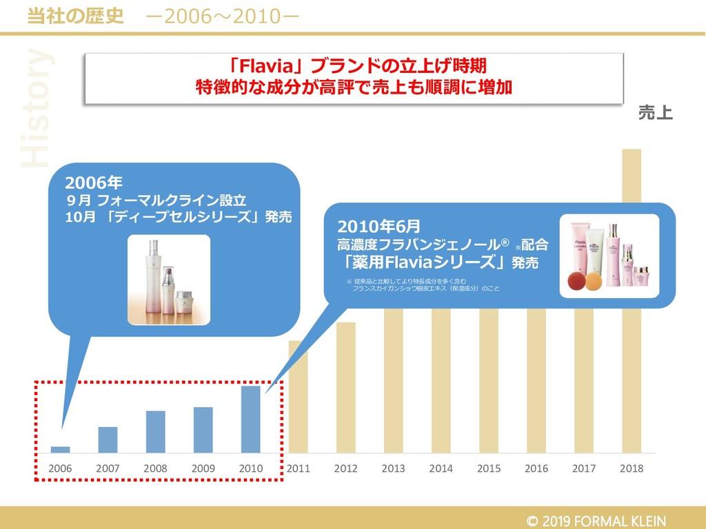 当社の歴史 ー2006~2010ー History 2006 2007 2008 2009 2...