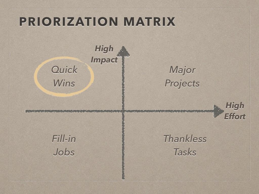 PRIORIZATION MATRIX High Effort High Impact Qui...