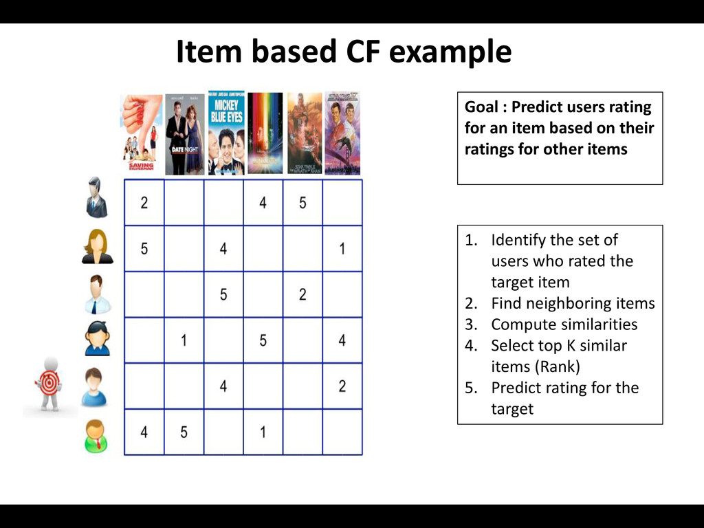 Item based CF example Goal : Predict users rati...