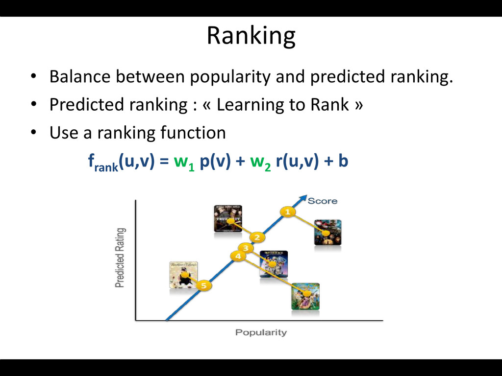 Ranking • Balance between popularity and predic...