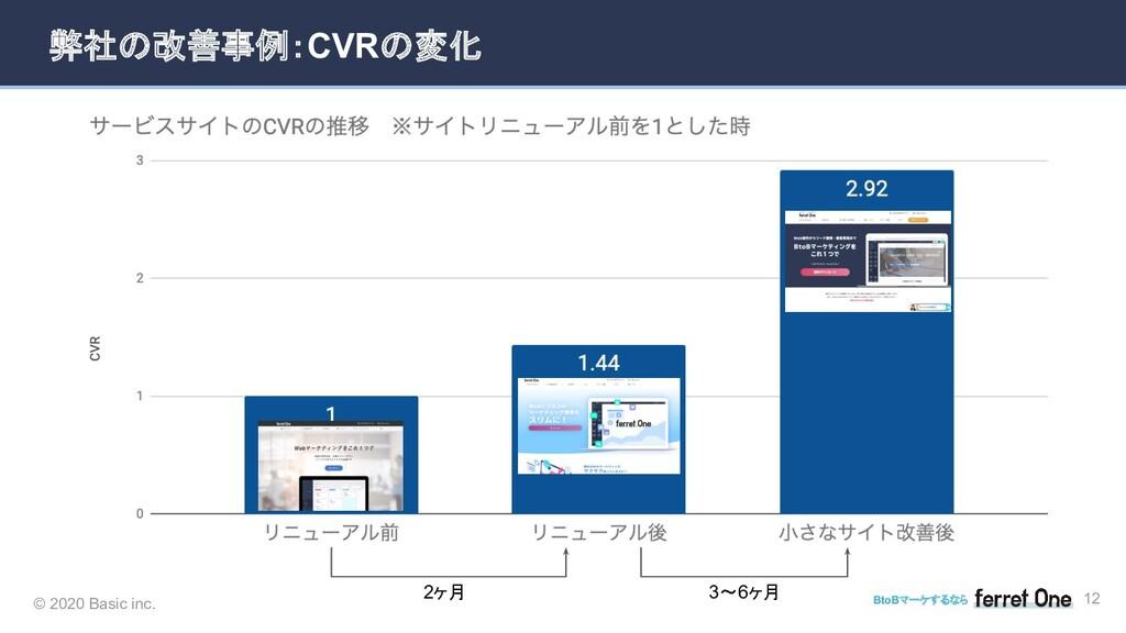 © 2020 Basic inc. BtoBマーケするなら 弊社の改善事例:CVRの変化 12...