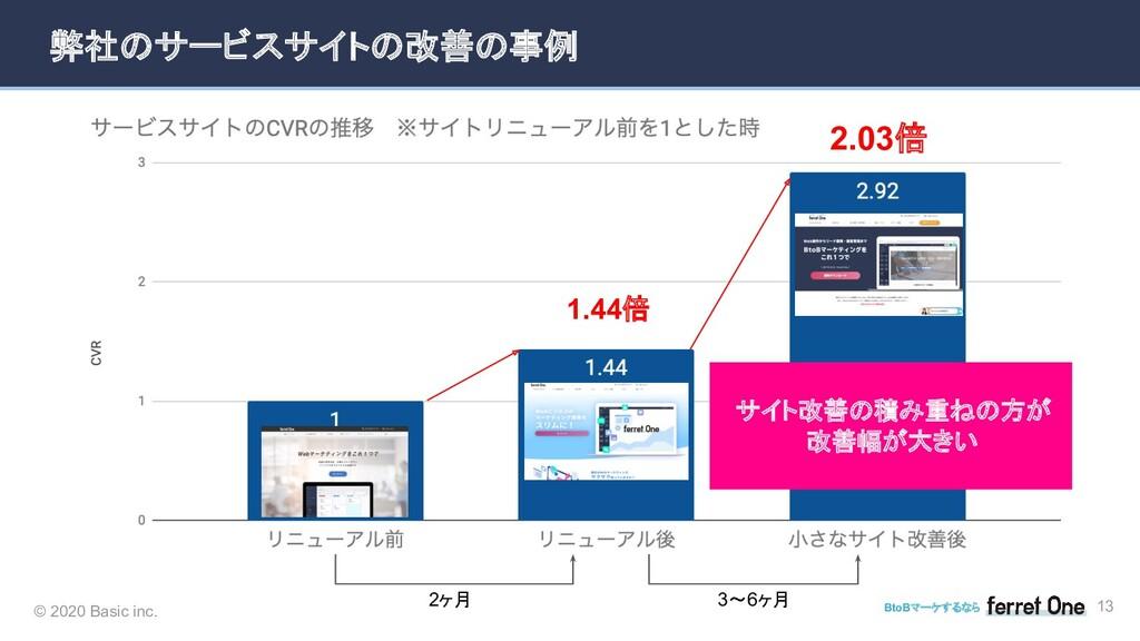 © 2020 Basic inc. BtoBマーケするなら 弊社のサービスサイトの改善の事例 ...
