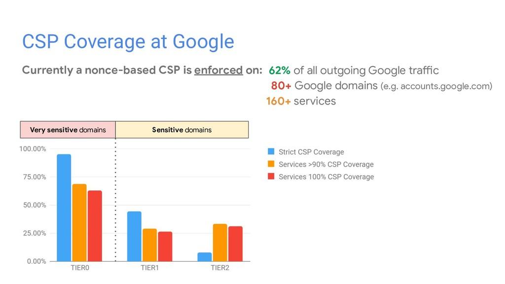 Very sensitive domains Sensitive domains CSP Co...