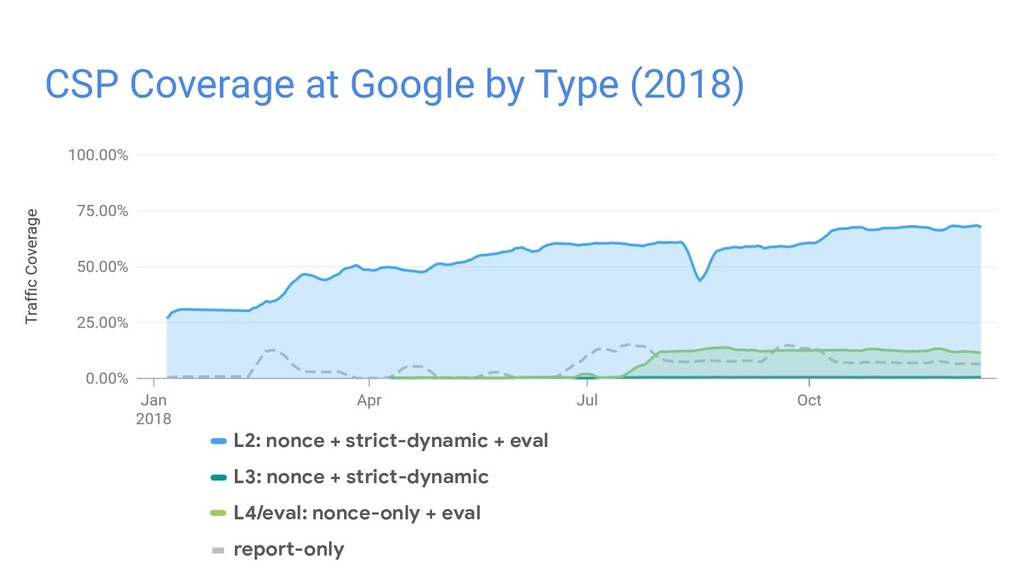 CSP Coverage at Google by Type (2018) L2: nonce...