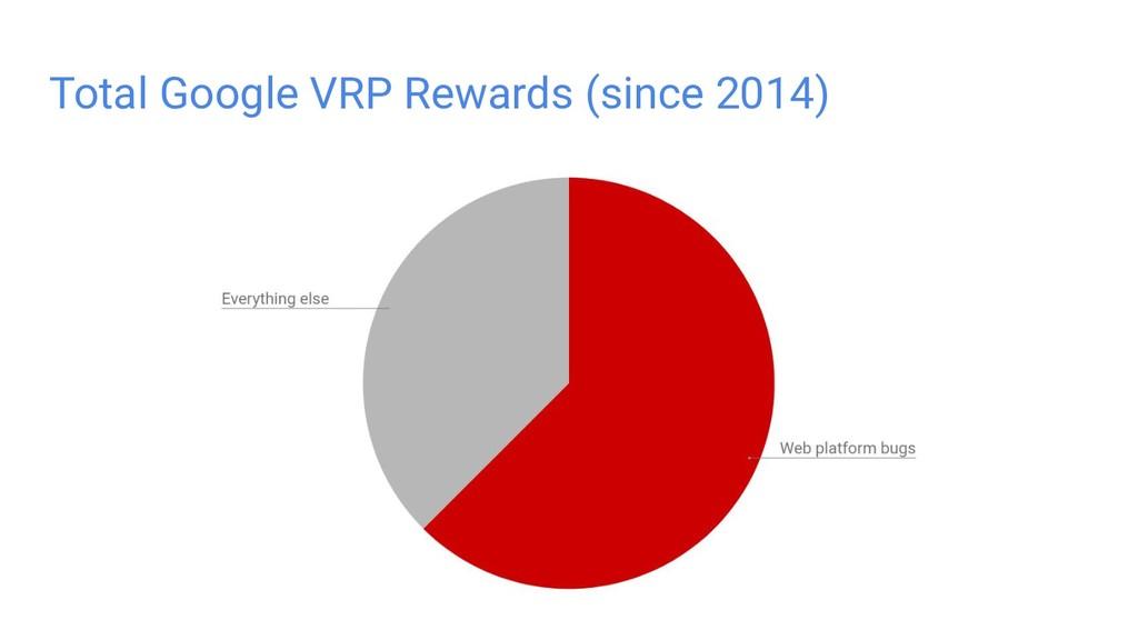 Total Google VRP Rewards (since 2014)