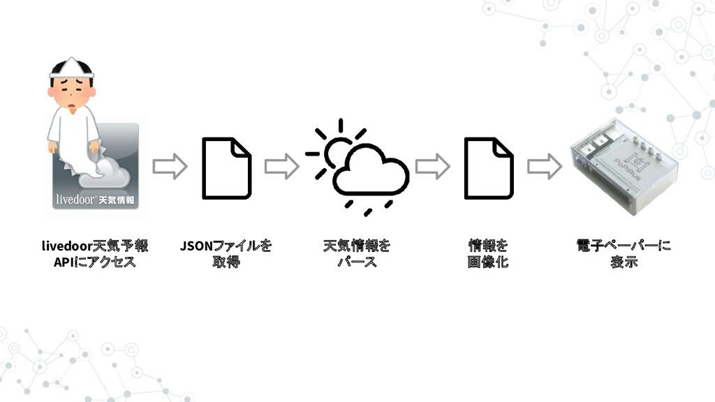 livedoor天気予報 APIにアクセス JSONファイルを 取得 天気情報を パース 情報...