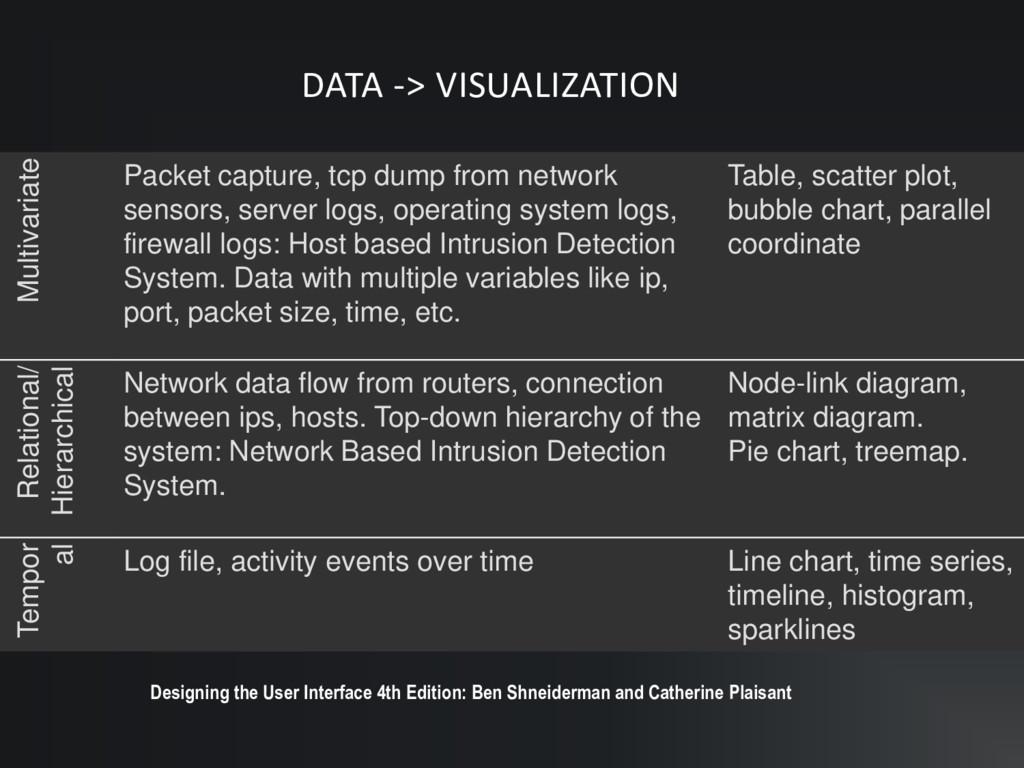 DATA -> VISUALIZATION Multivariate Packet captu...