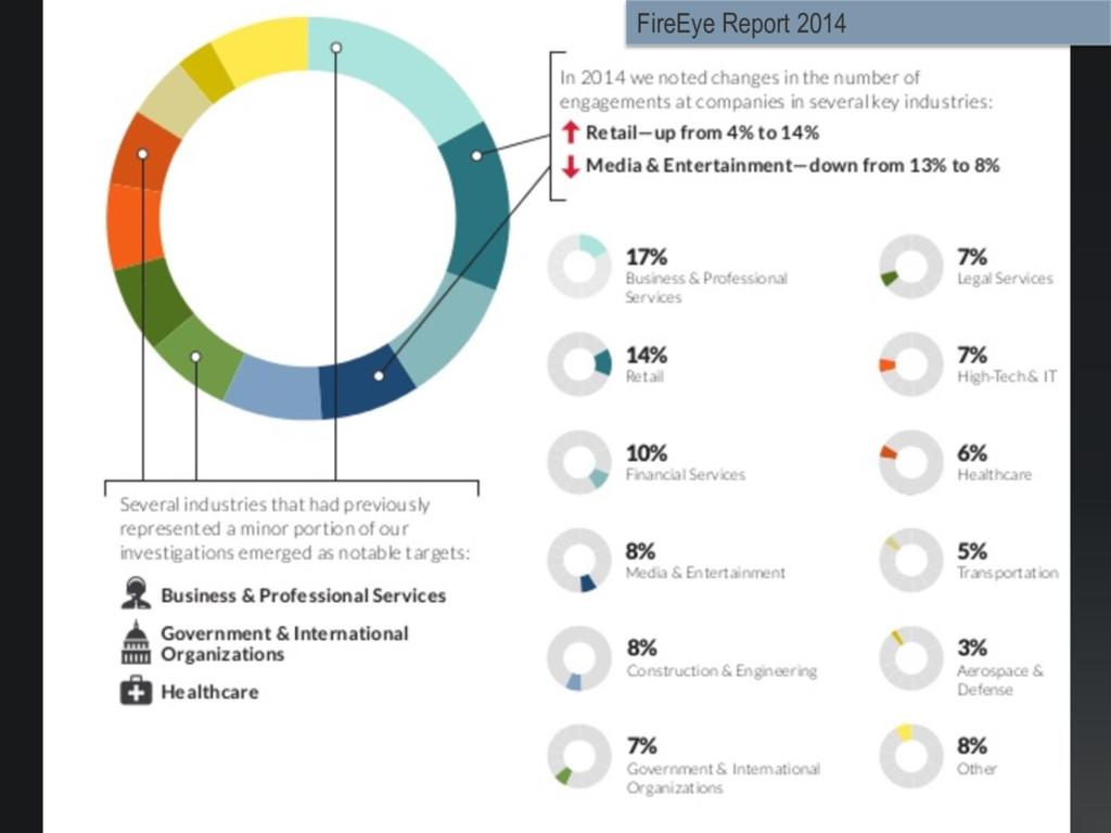 FireEye Report 2014