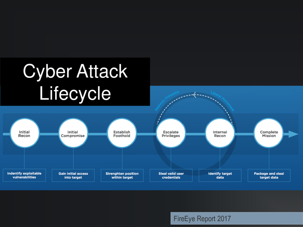Cyber Attack Lifecycle FireEye Report 2017