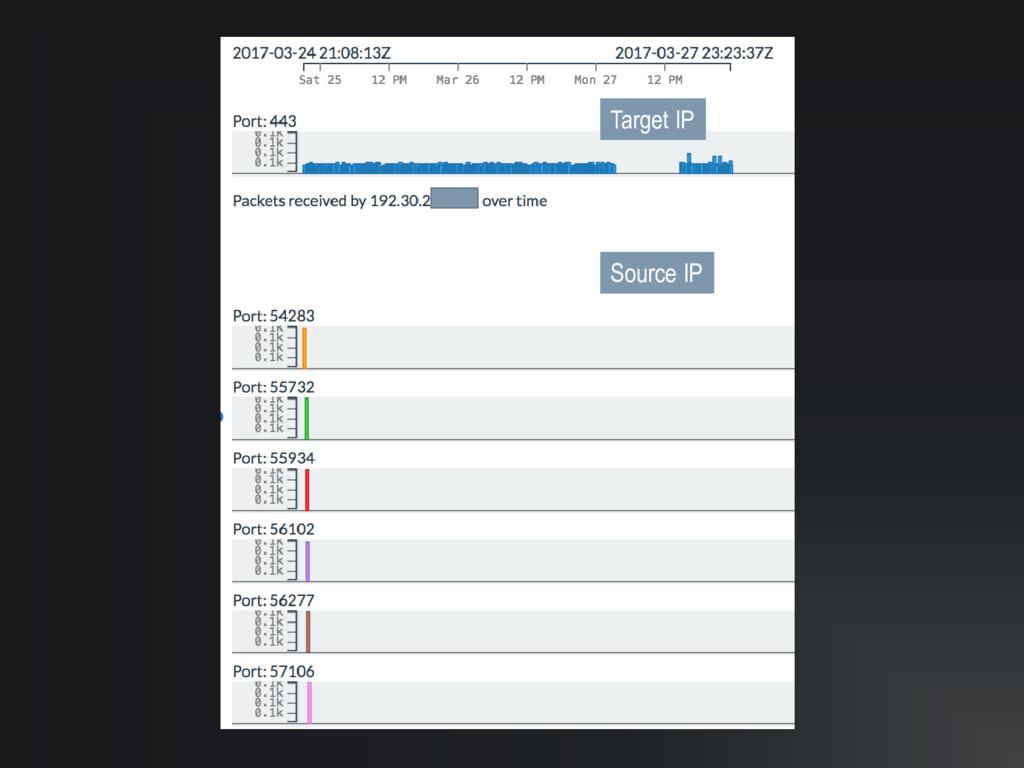 Target IP Source IP