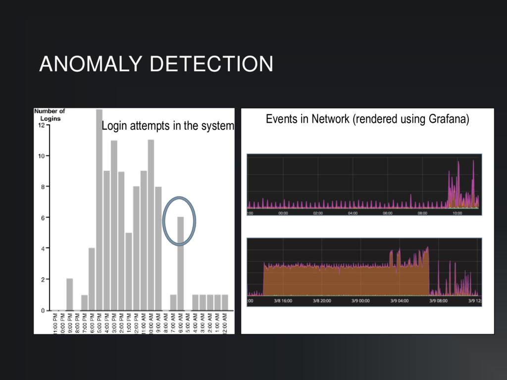 Events in Network (rendered using Grafana) ANOM...