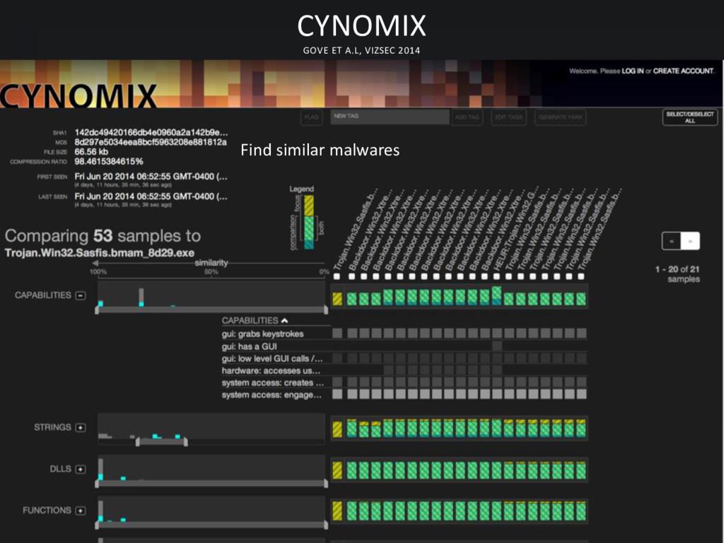 CYNOMIX GOVE ET A.L, VIZSEC 2014 Find similar m...