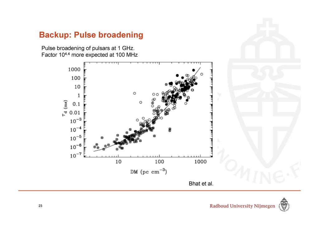 Backup: Pulse broadening 23 Pulse broadening of...