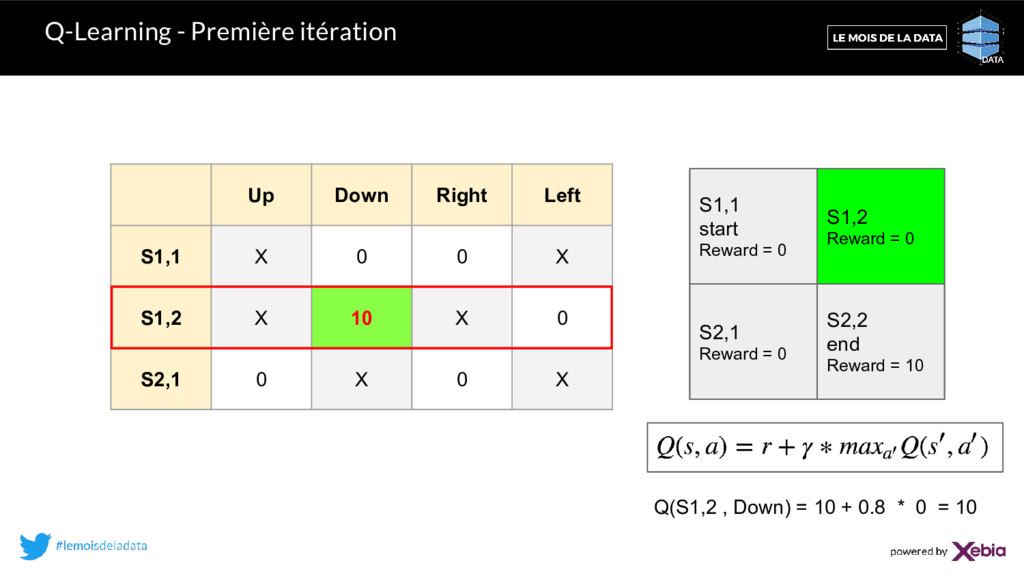 Q-Learning - Première itération Up Down Right L...