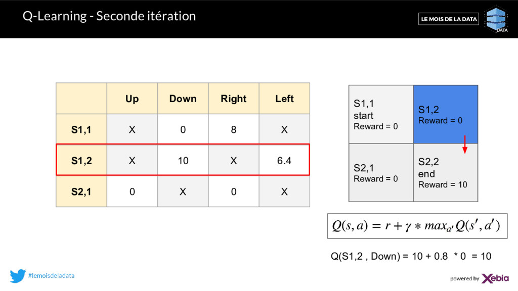 Q-Learning - Seconde itération Up Down Right Le...
