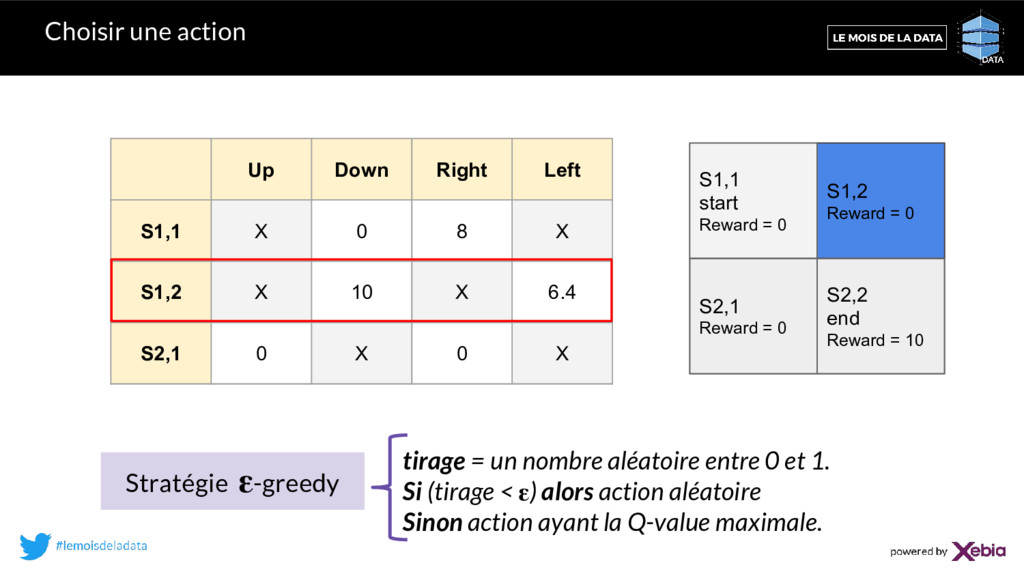 Choisir une action Up Down Right Left S1,1 X 0 ...