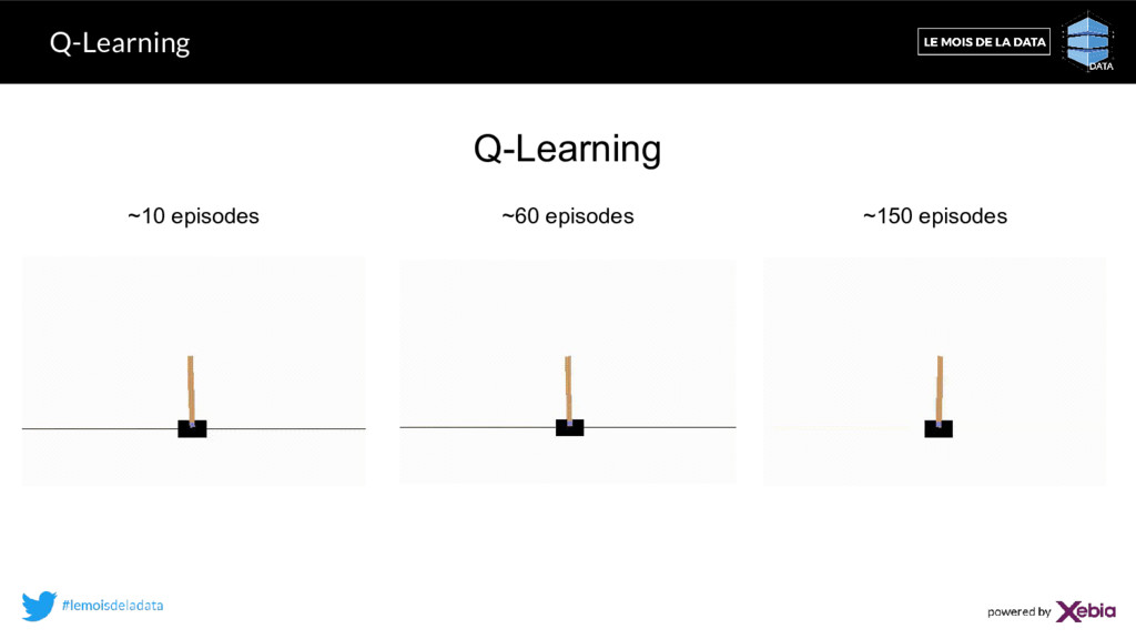 Q-Learning Q-Learning ~10 episodes ~60 episodes...