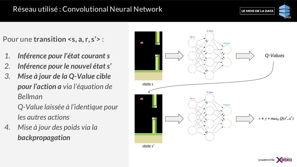 Réseau utilisé : Convolutional Neural Network P...